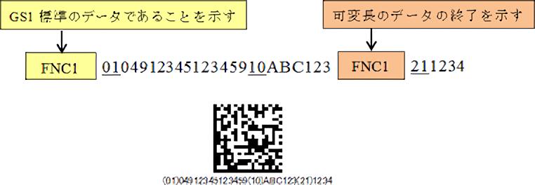GS1データマトリックスにエンコードする情報と順序